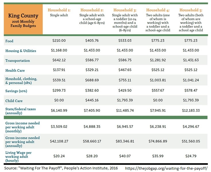 Chart of Living Wage budgets by household type in King County