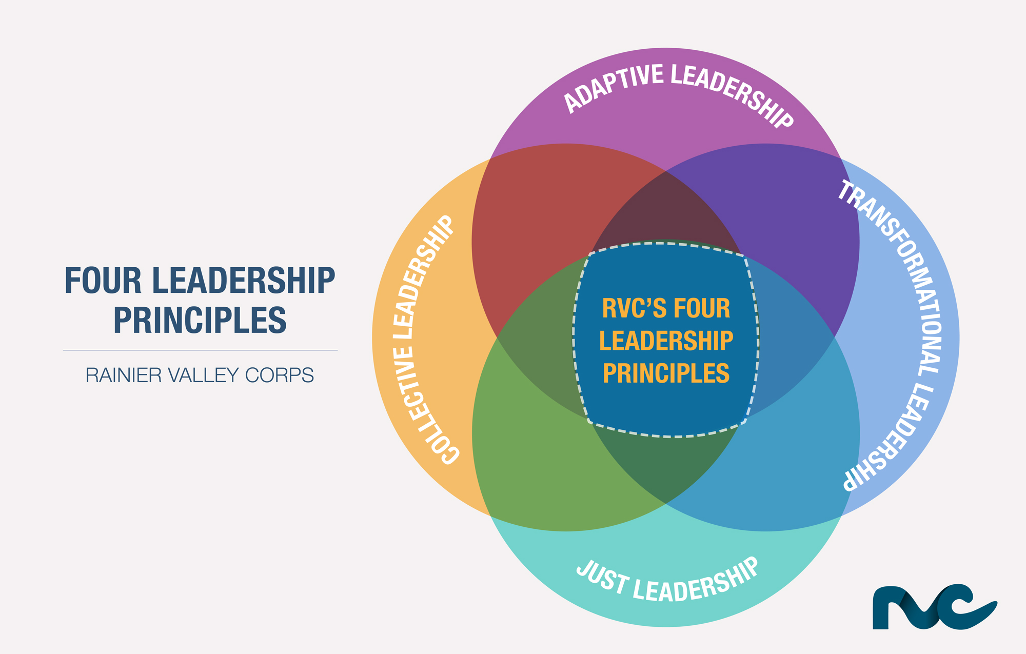 A Paradigm Shifting Leadership Model We Are The Ones We Have Been Waiting For Rvc
